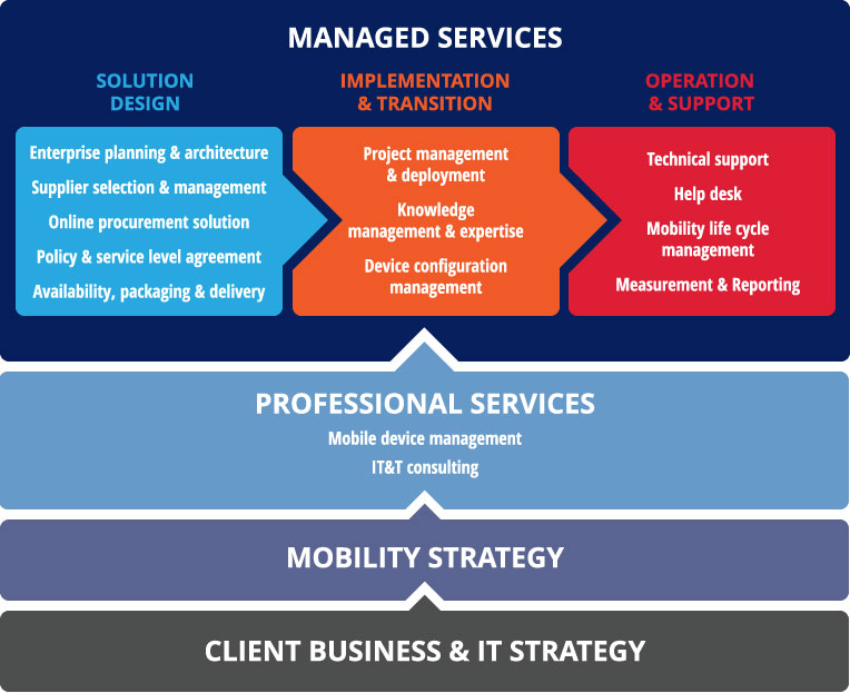 managed-services_03